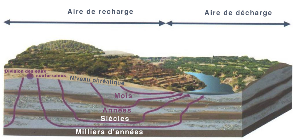 schéma-aquifère-1024x521_FR